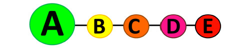 Un étiquetage alimentaire plus compréhensible réclamé par des associations Code-couleurs
