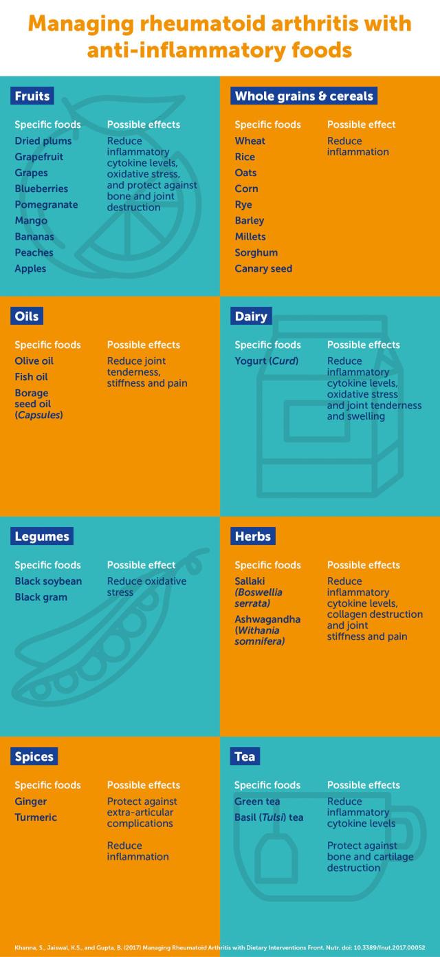 polyarthrite rhumato de une liste d 39 aliments anti inflammatoires recommand s psychom dia. Black Bedroom Furniture Sets. Home Design Ideas