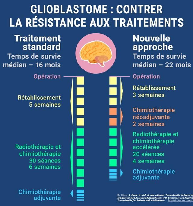 Cancer Du Cerveau R 233 Sultat De L Ajout D Une